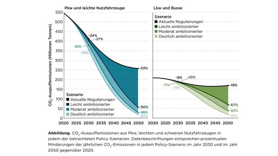 CO2-Verringerung: Flotten-Zielwerte für 2021 sollten niedrig ausfallen