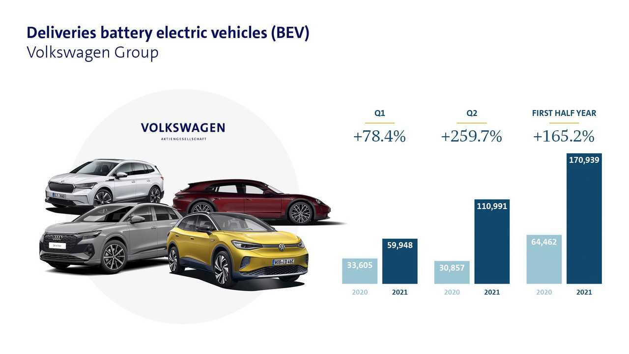 Volkswagen Group BEV sales in Q2 2021
