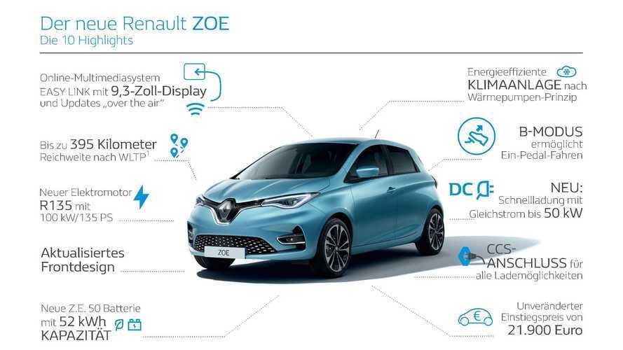 Renault Zoe (2021)