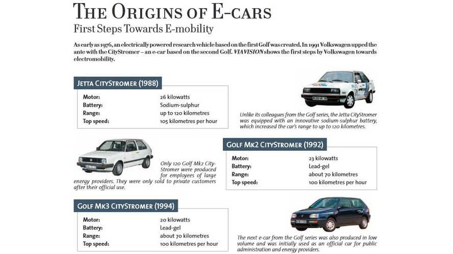 A Look Back at the History of Electric Volkswagens: Golf and Jetta CityStromers