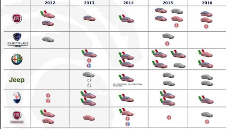 Gruppo Fiat: il piano prodotti 2012-2016