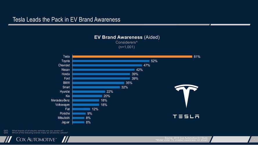 What's Tesla's Role In EV Expansion? Cox Shows It Is Massive