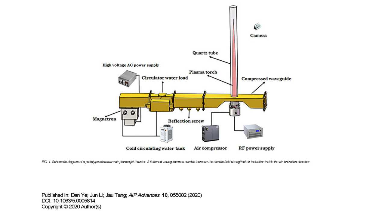 Electricity, Compressed Air And Microwaves Can Give Us Airplanes Without Fuels