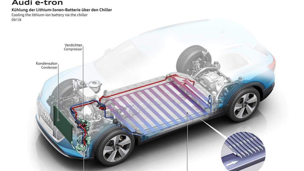 Auto elettriche, perché anche loro hanno bisogno di raffreddamento