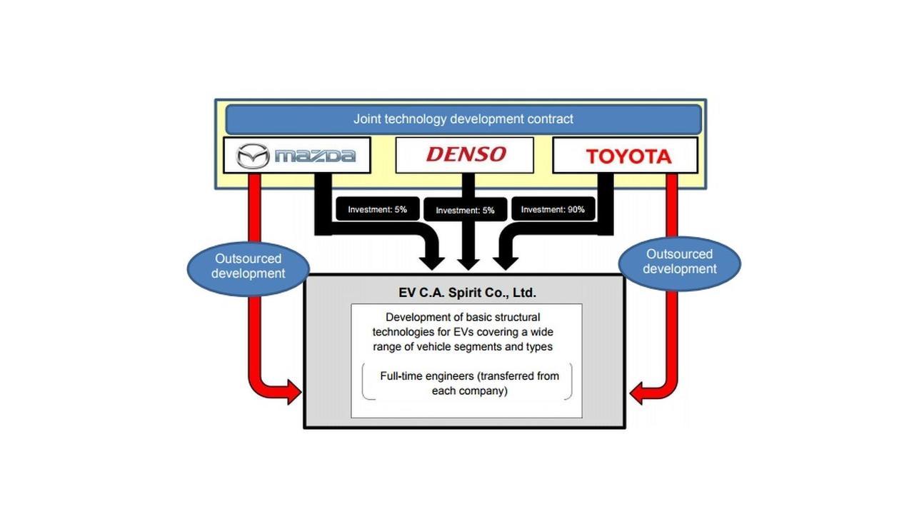 Toyota, Mazda, Denso