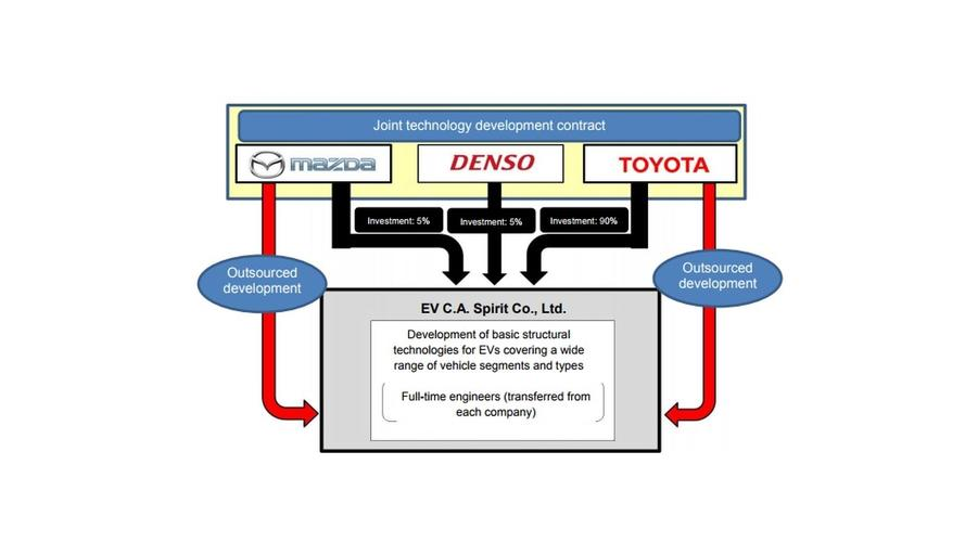 Toyota, Mazda, And Denso Join Forces To Work On EVs