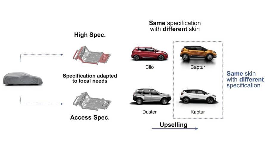 Planos da Renault para SUV-cupê
