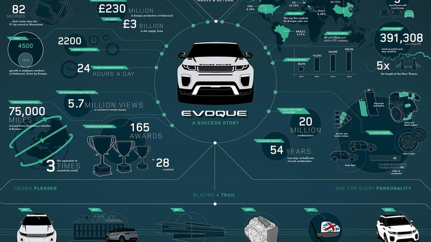 2016 Range Rover Evoque facelift pricing announced (UK)