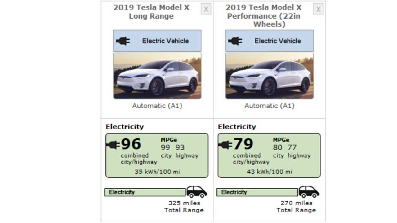 Tesla Model X (2019) EPA numbers - June 17, 2019