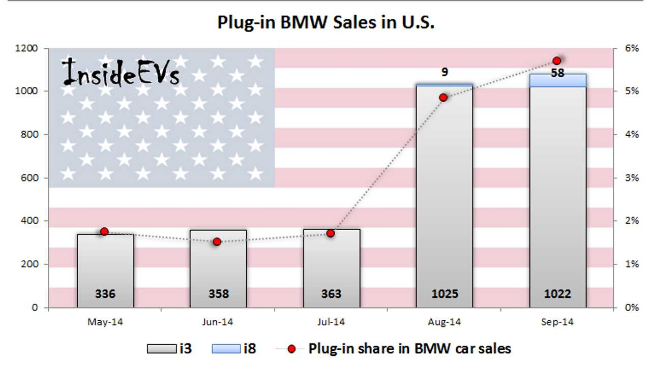 Almost 6% Of BMW Car Sales In U.S. Are i3, i8