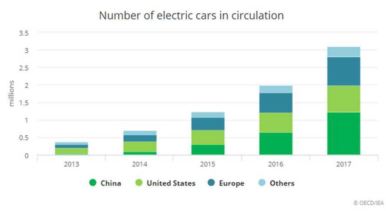 IEA Says Global EV Fleet Will Triple In 2 Years