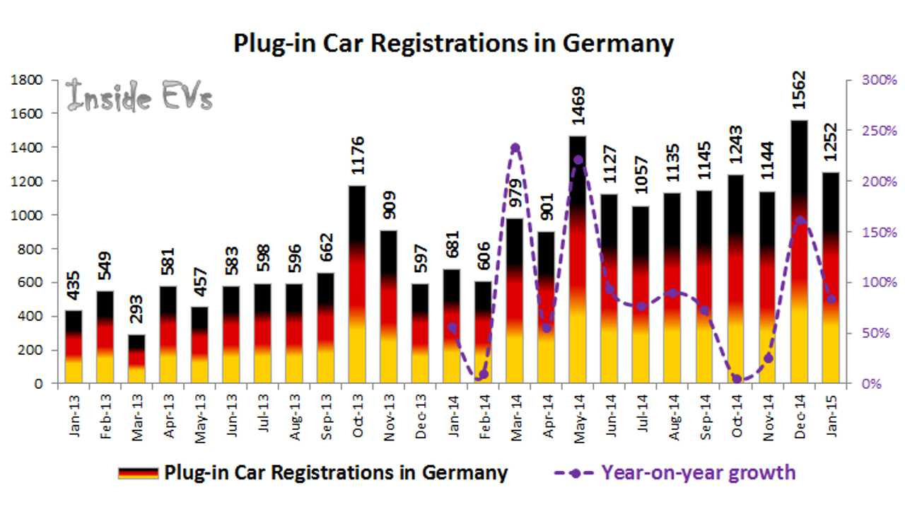 German Plug-In Electric Car Sales Up 84% In January; Volkswagen Takes 1/3 Of The Market
