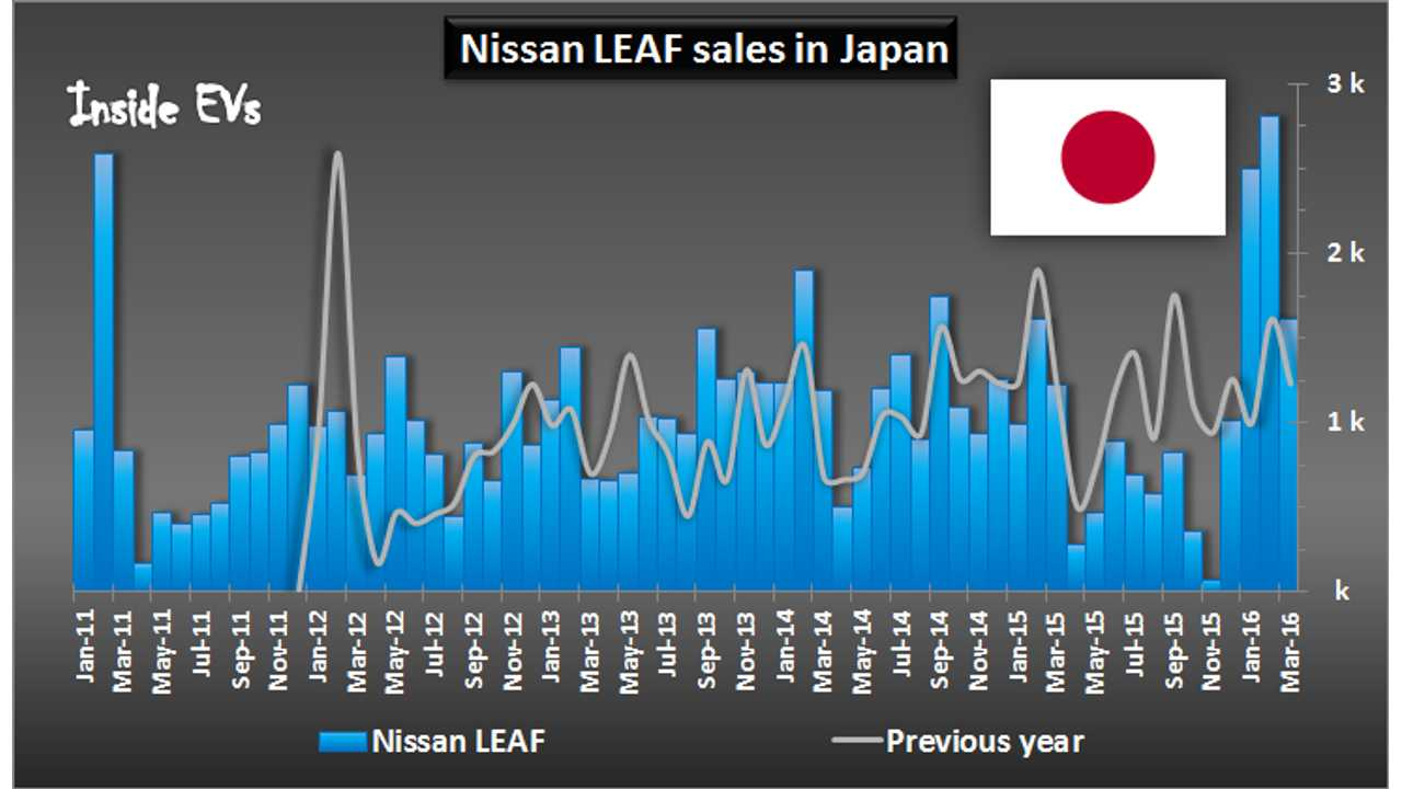 Nissan LEAF Sales In Japan Up 31% To 1,614 In March