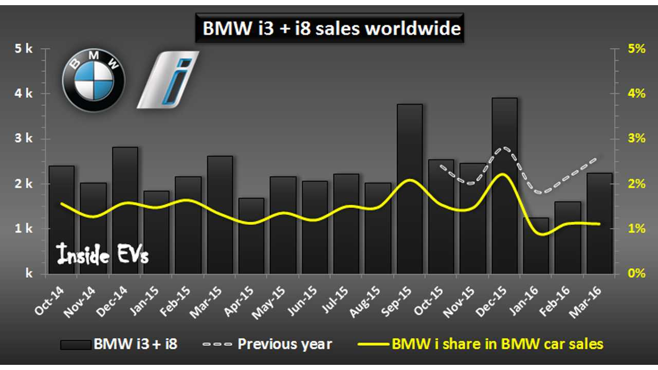 BMW Sold 5,128 BMW i3/i8 In The First Quarter Of 2016