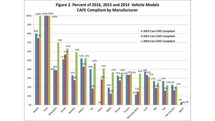 No Surprise Here - Tesla Tops Consumer Federation Of America's Fuel Economy Report