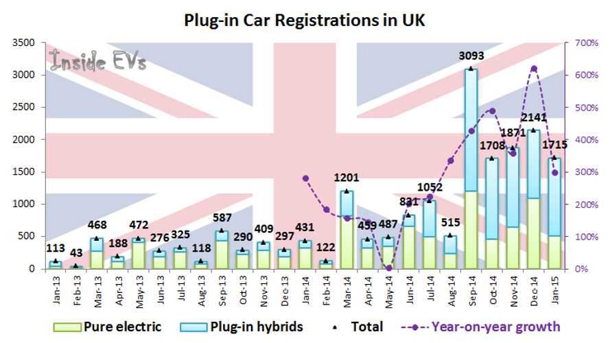 UK Plug-in Electric Car Sales Begin 2015 At Over 1% Market Share