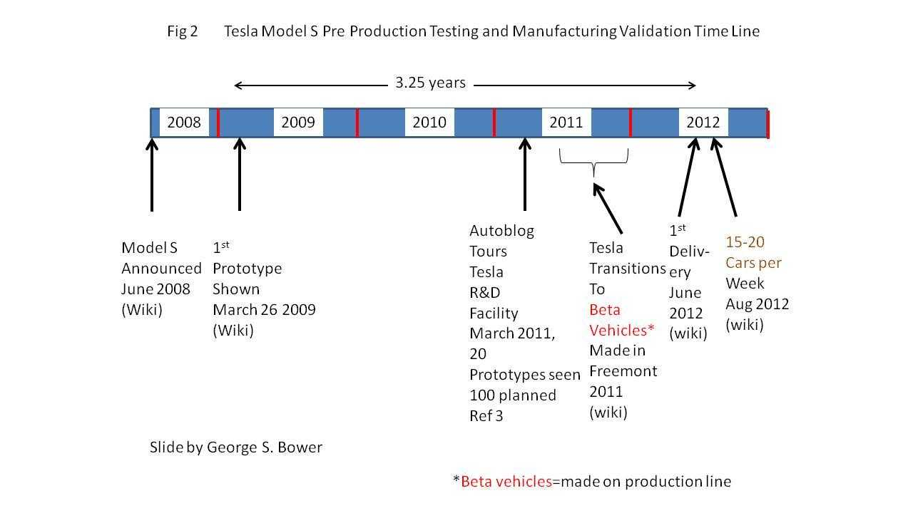 Tesla Model S Pre-Production Testing lasted 3.25 years