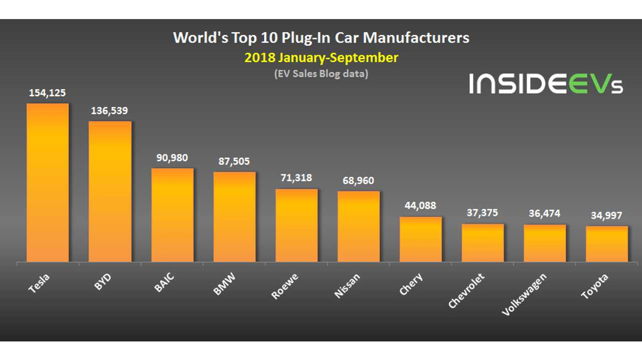 World's Top 10 Plug-In Car Manufacturers – September 2018 (data source: EV Sales Blog)