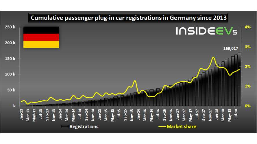Germany Will Reach 1 Million Plug-In Cars Two Years Later Than Expected