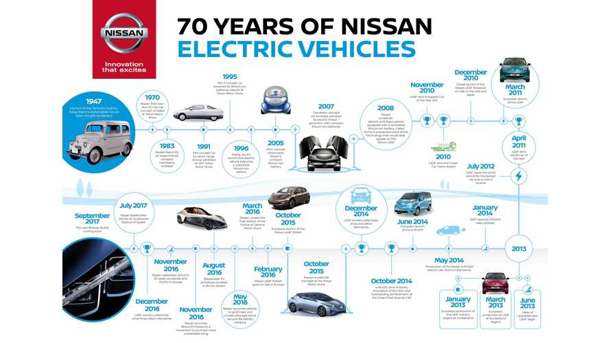 Nissan Celebrates 70 Years Of Electric Vehicle Heritage