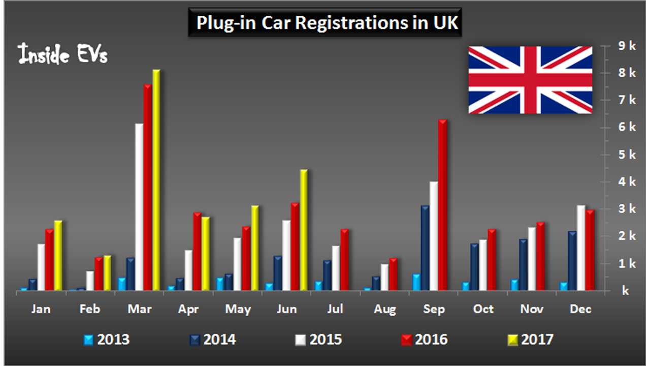 Plug-In Vehicle Market Share In UK Hits New High Of 1.83% In June