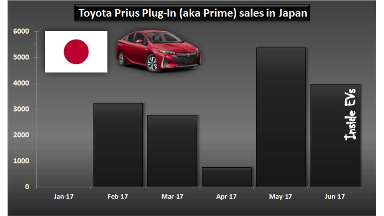 Toyota Prius Plug-In (aka Prime) sales in Japan – June 2017