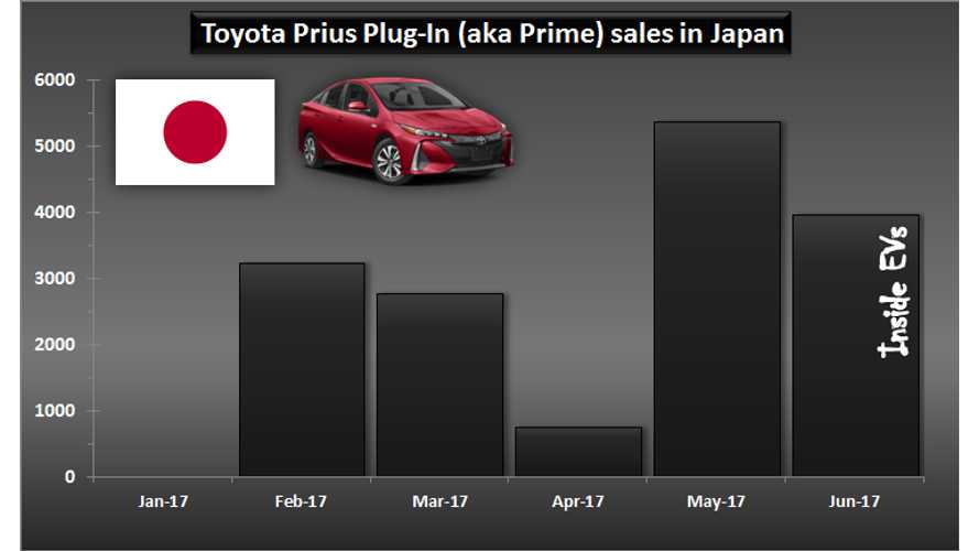Toyota Prius Prime Sales Remain Uber-Strong In Japan, Almost 4,000 In June