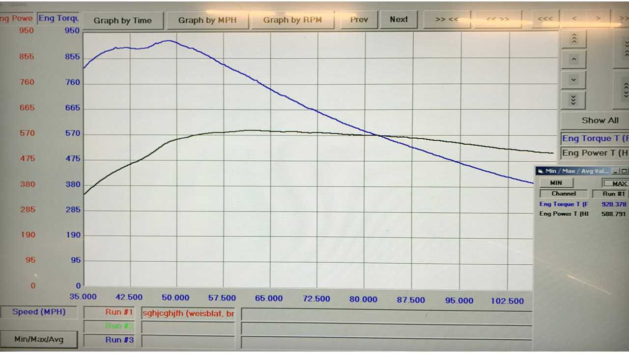 Torque and HP Graph