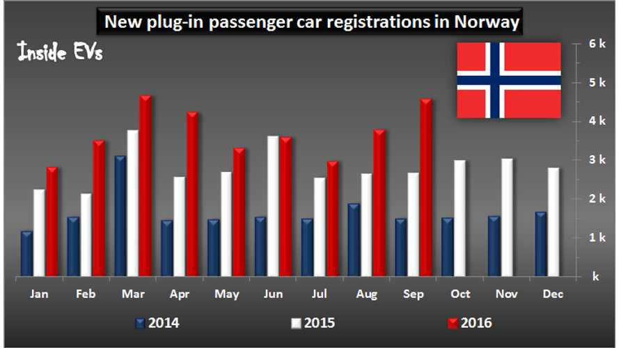 Norway EV Sales Surge In September With Volume Deliveries Of Tesla Model X