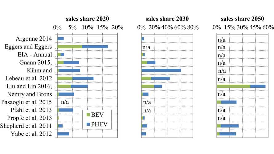 Examining International Plug-In Electric Car Market Share