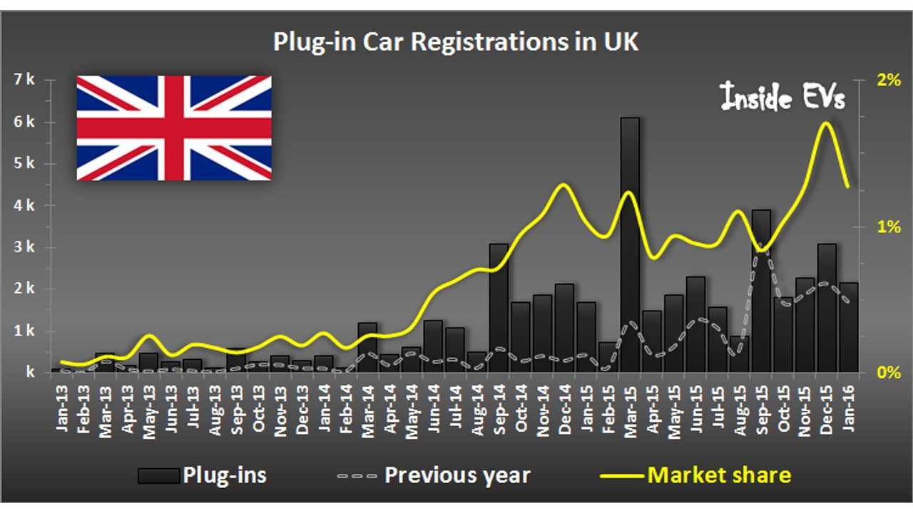 Plug-In Electric Car Registrations In UK Up 27% In January