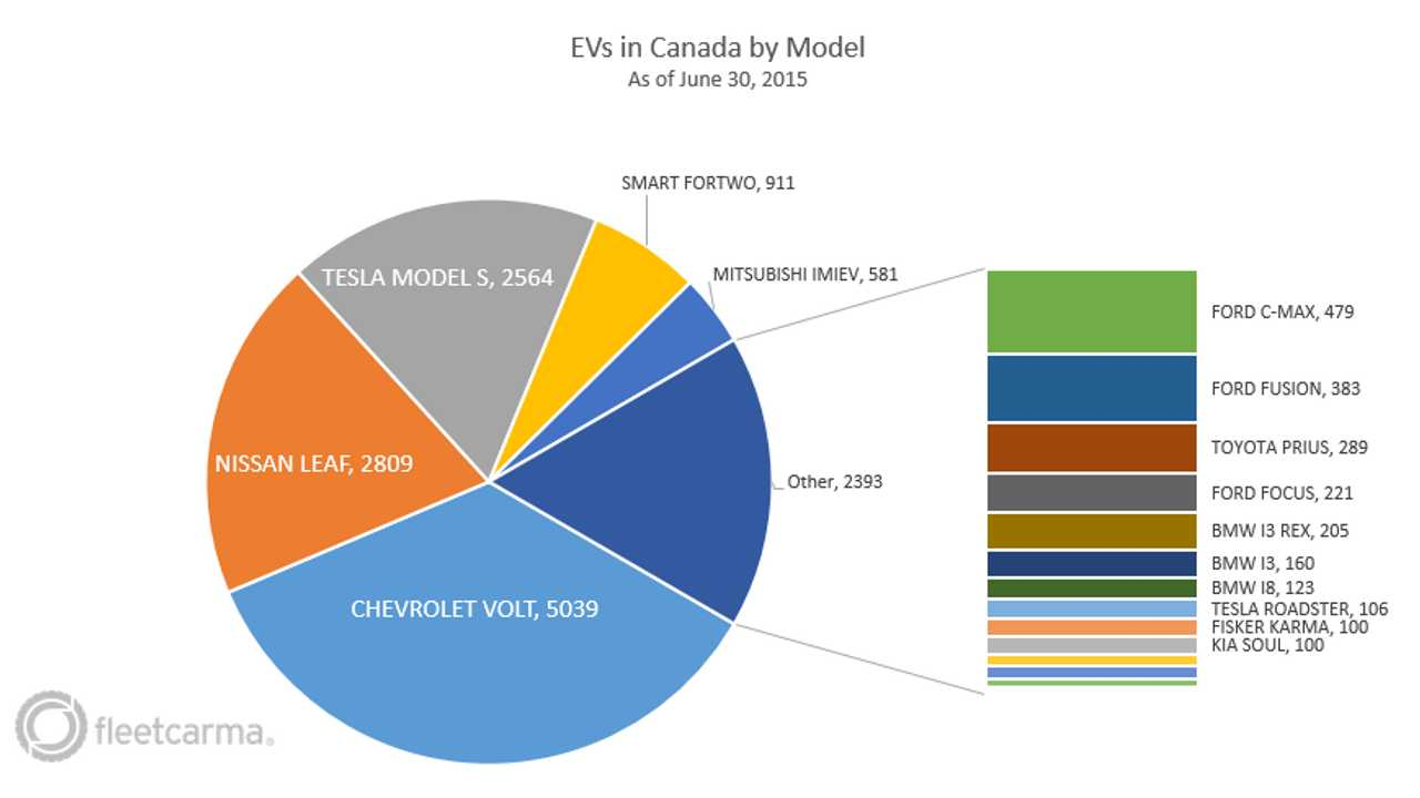 Canadian EVs by Model (source: <a href=