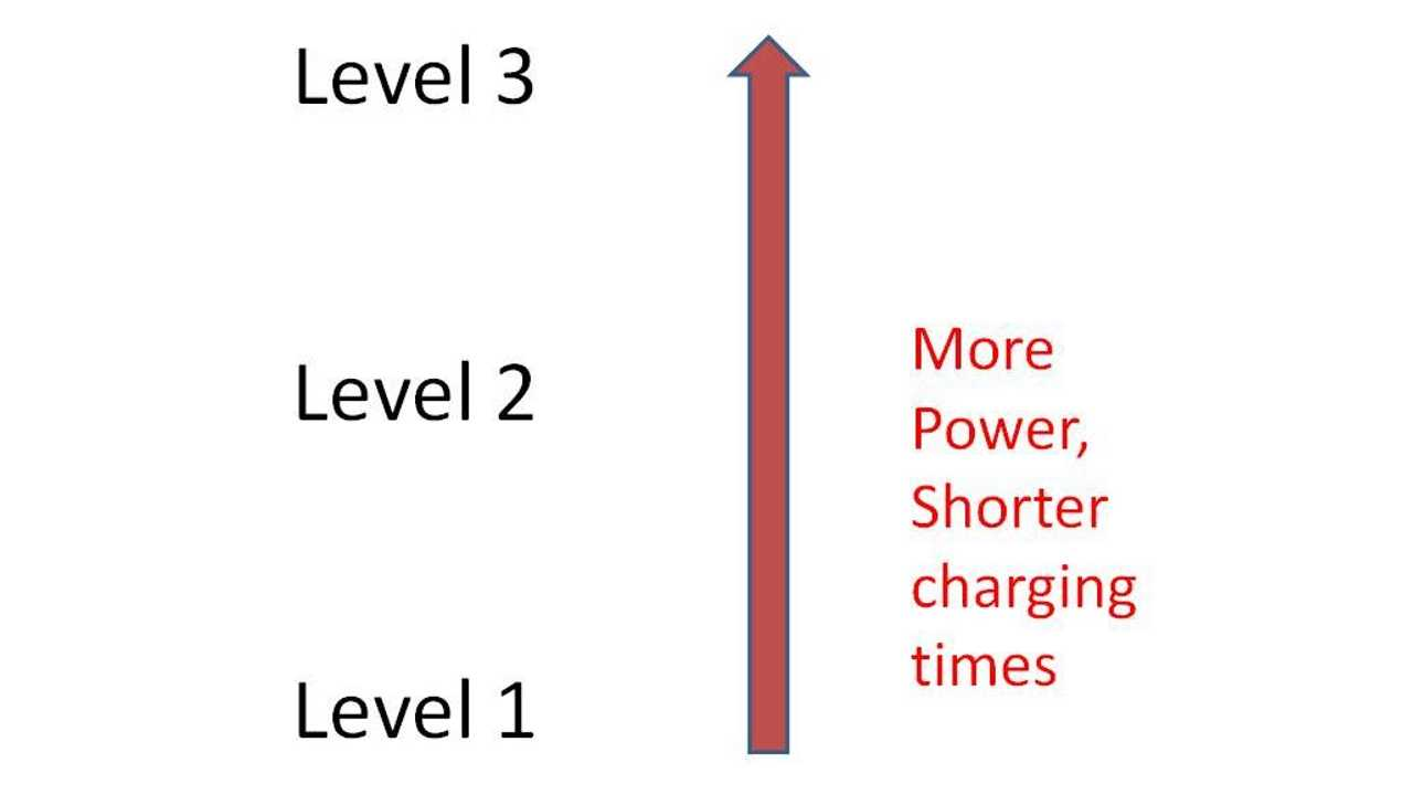 Higher charging level means higher power