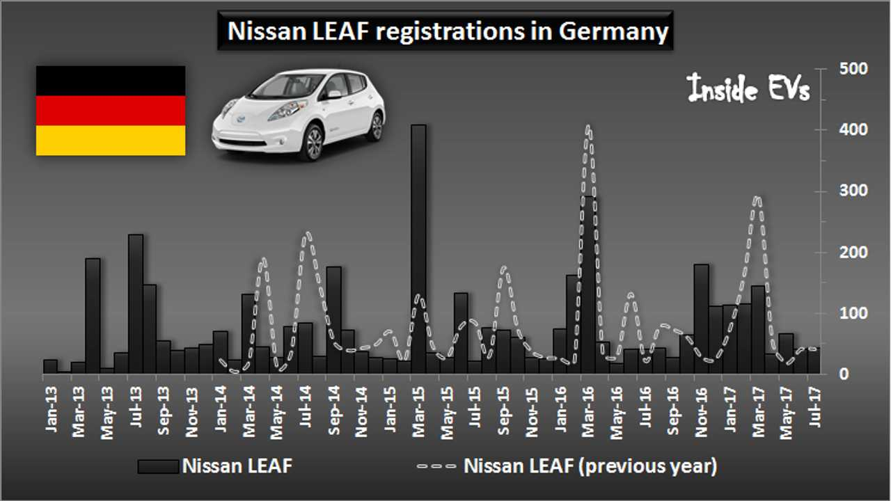 Nissan LEAF registrations in Germany - July 2017