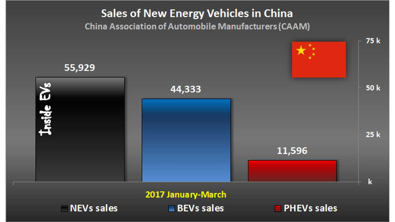 Sales of New Energy Vehicles in China – January-March 2017