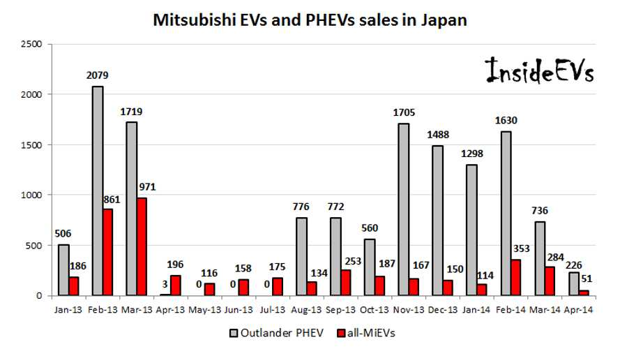 In Japan, Mitsubishi Outlander PHEV Sales Hit Lowest Level In 8 Months