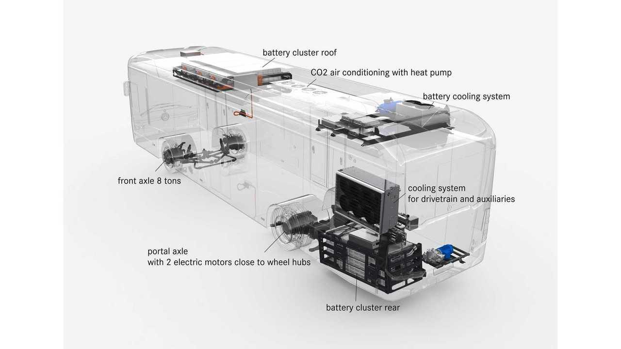 AKASOL Promises 35% Increase In Battery Density In Just 2 Years