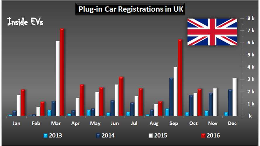 British Plug-In Market Increased By 19% In October, More Sales Help Coming Soon