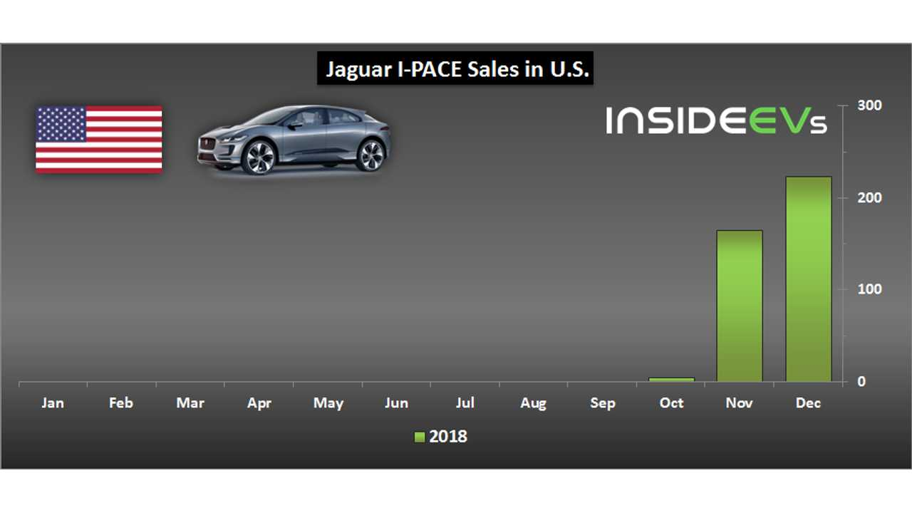 Jaguar I-PACE sales in U.S. – December 2018