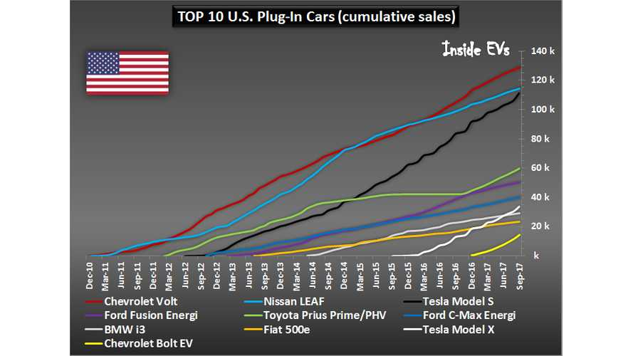 Tesla Model S Soon To Exceed Nissan LEAF Sales In The U.S., But Can It Hold On?