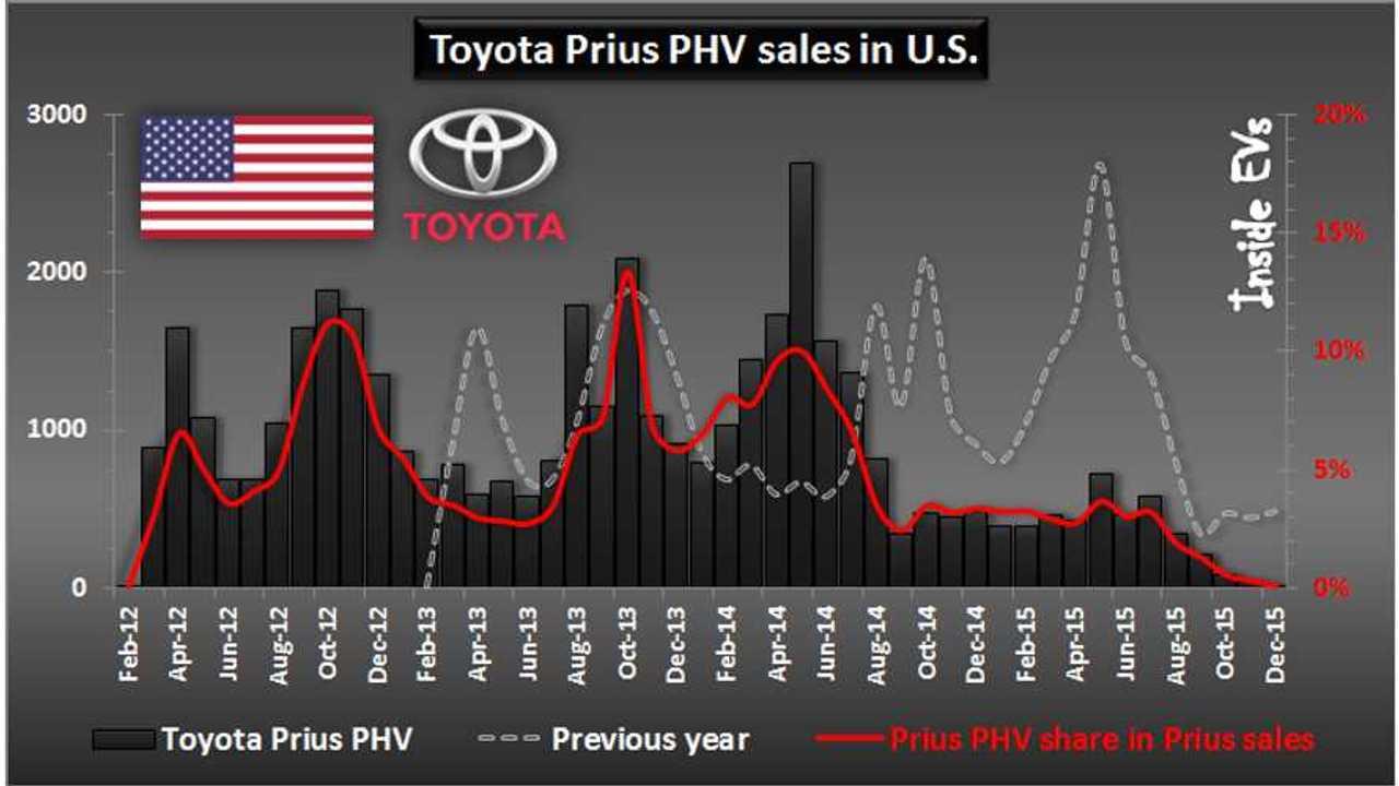 Toyota Prius PHV sales in U.S. – December 2015