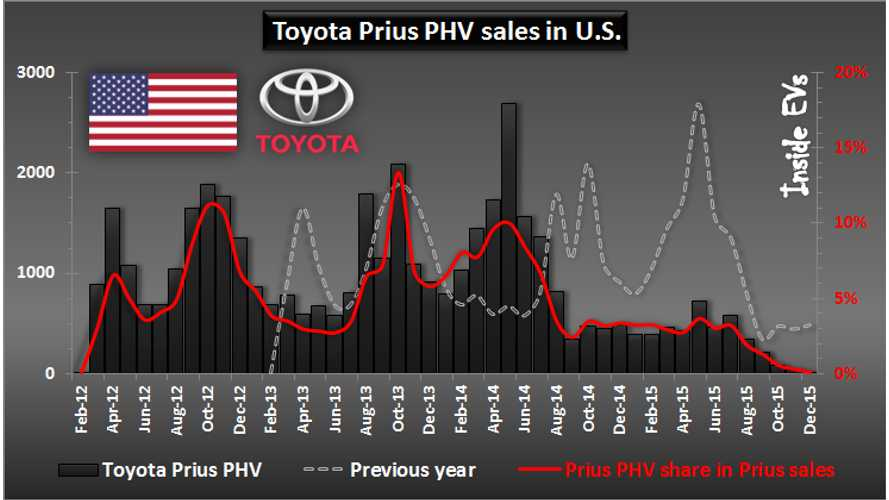Toyota Plug-In Electric Car Sales Flop In 2015