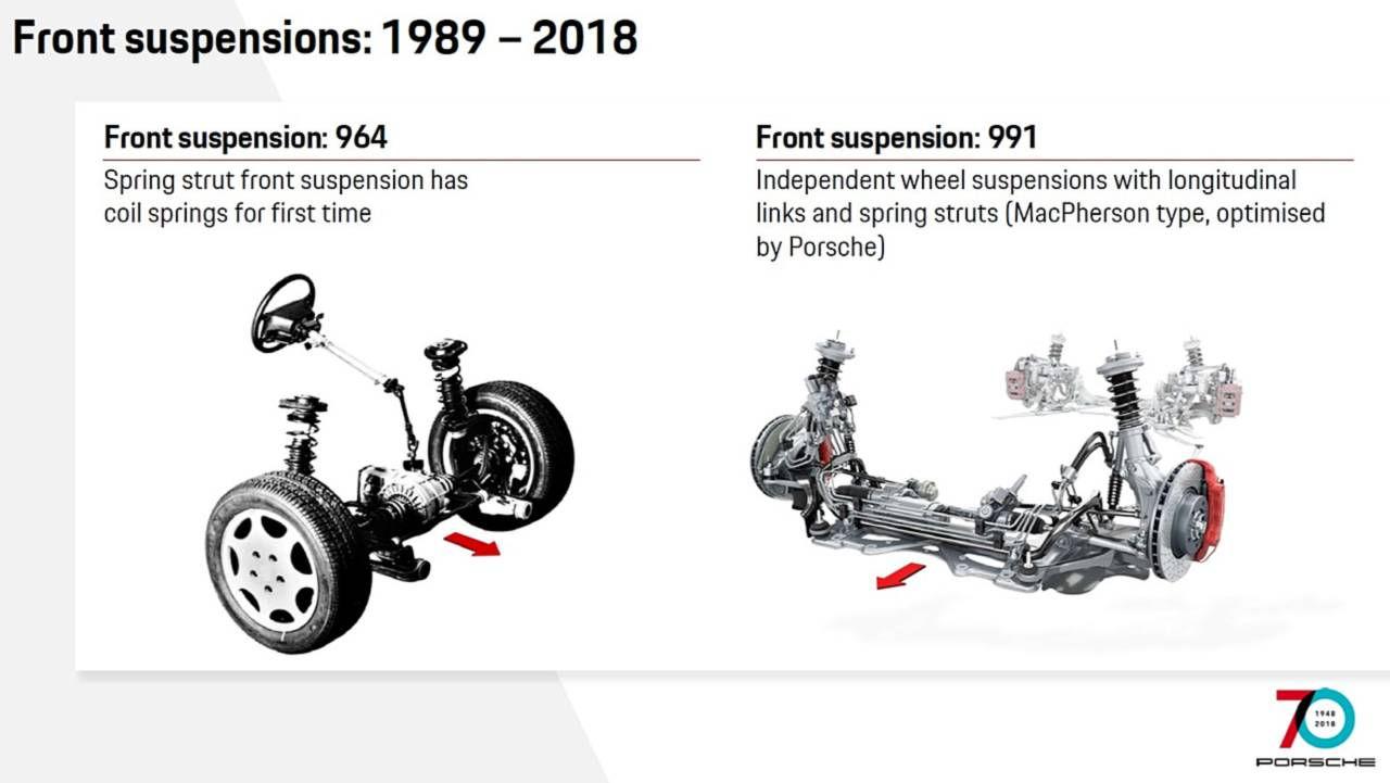 See How The Porsche 911 Has Evolved Through Years 991 Engine Diagram Front Suspension