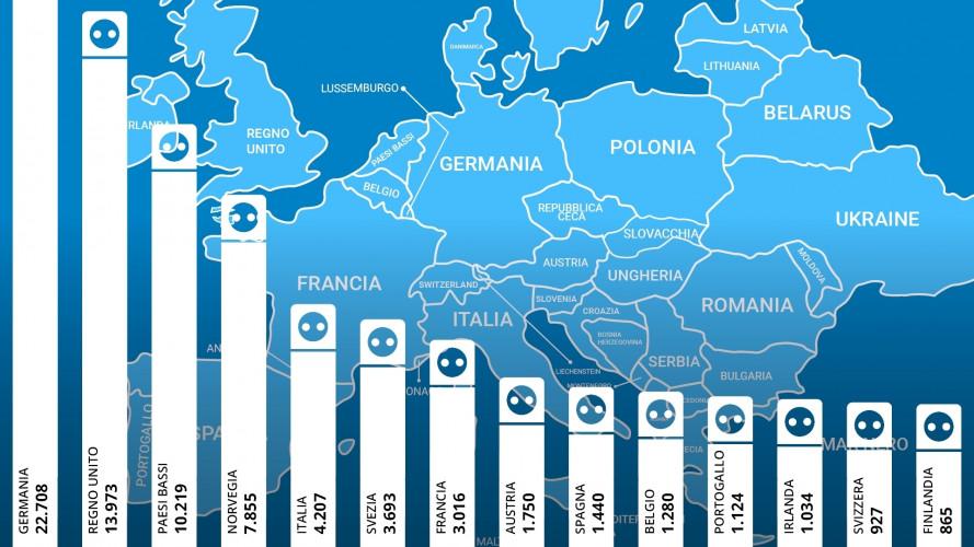 Colonnine di ricarica auto elettriche, Italia Vs Europa
