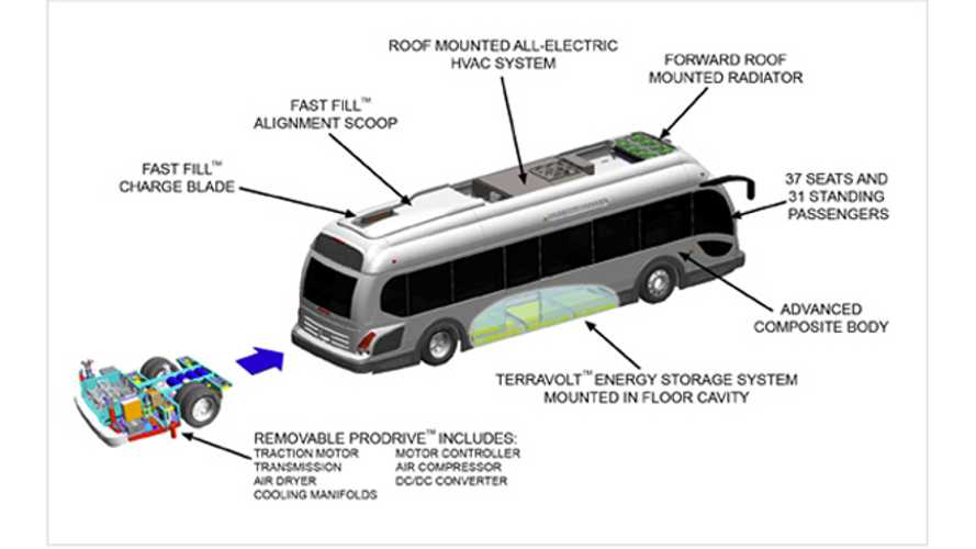 Video: Proterra's Electric Bus Stars in Star Metro Fleet Ad