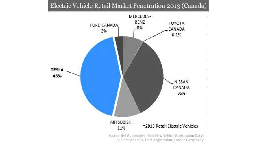 Tesla Model S Captured 43% of Canada's Pure EV Segment Through End of Q3 2013