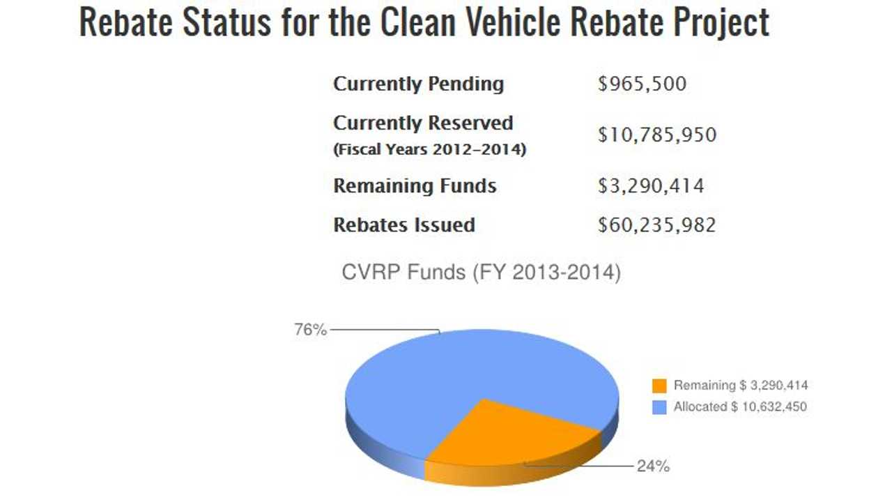 Yes...CVRP Has Given Lots of Rebates Out