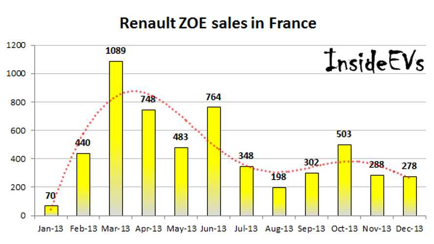 Renault ZOE Sales in France Fell to 278 in December, Reaching 5,500 in 2013