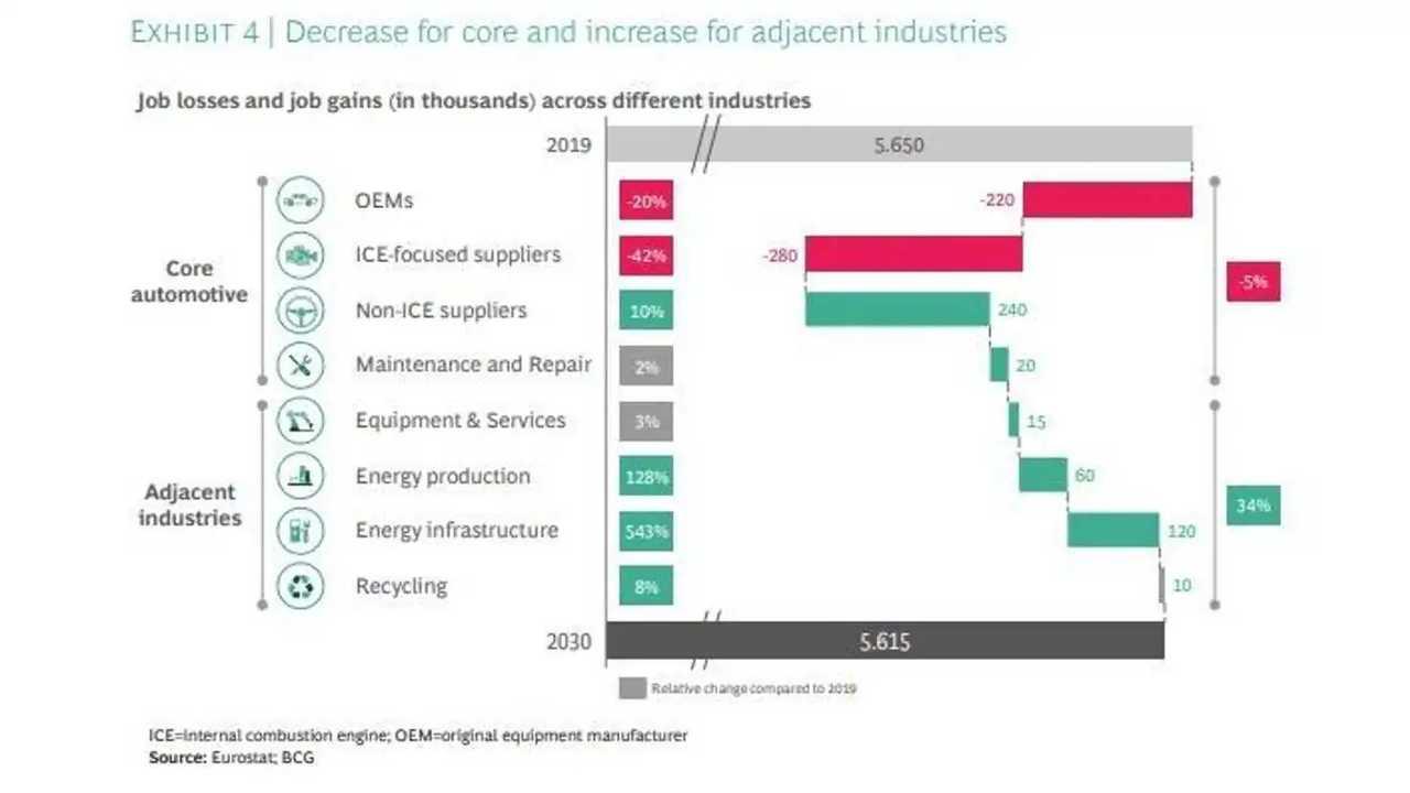 Il grafico che mostra quali settori cresceranno e quali subiranno una contrazione con l'arrivo dell'auto elettrica
