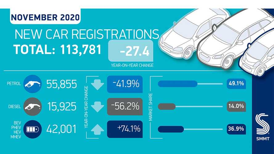 UK new car registrations in November tumble as dealers close for lockdown